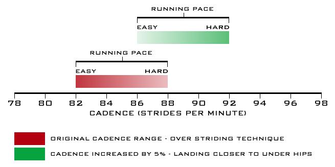 Running Cadence Range