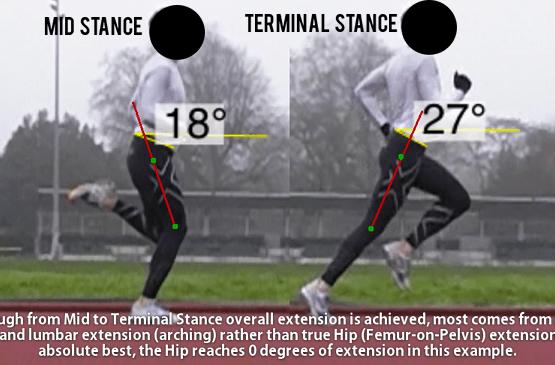 Running Hip Extension