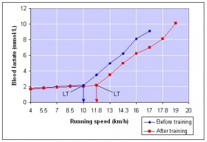 Lactate Threshold Graph