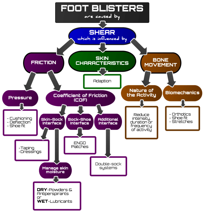 Running Blister Flowchart