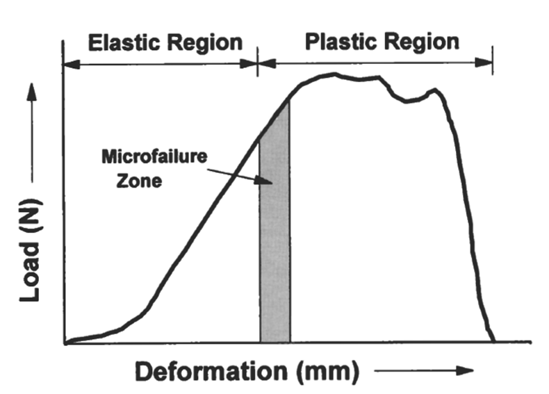 Deformation Curve