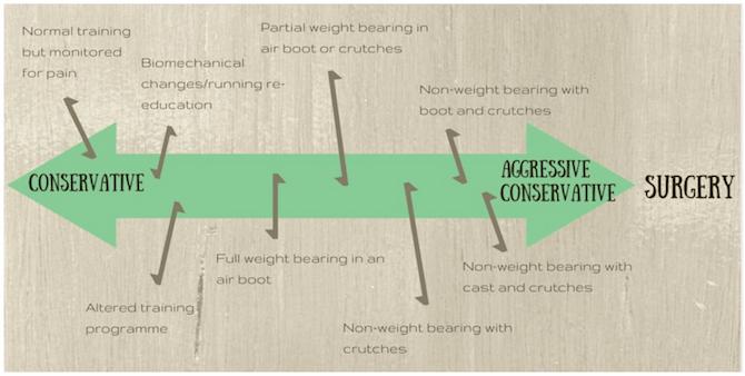 Stress Fracture Management
