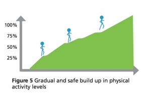 Learn how to cure runner's knee - Figure 5 Gradual and safe build up in physical activity levels